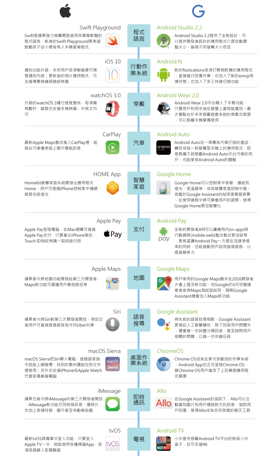 Apple vs. Google比一比